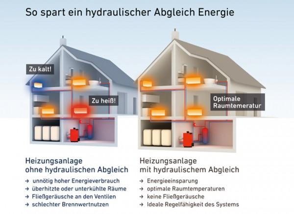 (Bildquelle: www.intelligent-heizen.info/heizung-optimieren/hydraulischer-abgleich/)